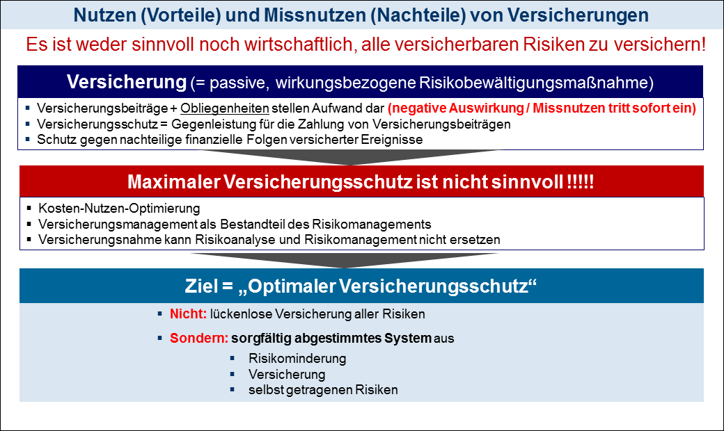 RiVer Consulting GmbH – Insurance Risk Management